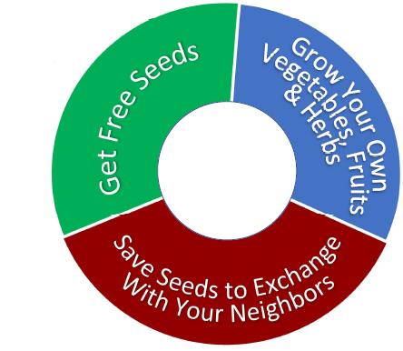 Seed Exchange